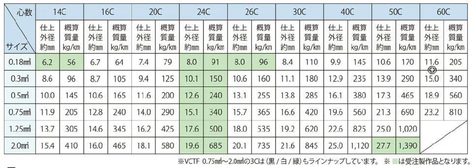 VCTF 14C~60C